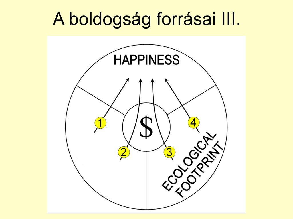 A boldogság forrásai I. A források kétféle csoportosítása
