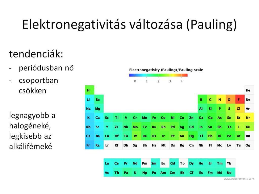 Kén elektronegativitás