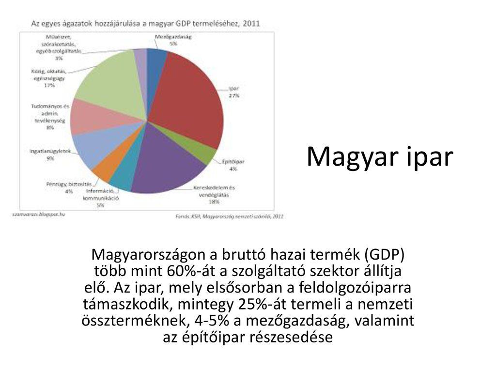 Magyarország iparágai