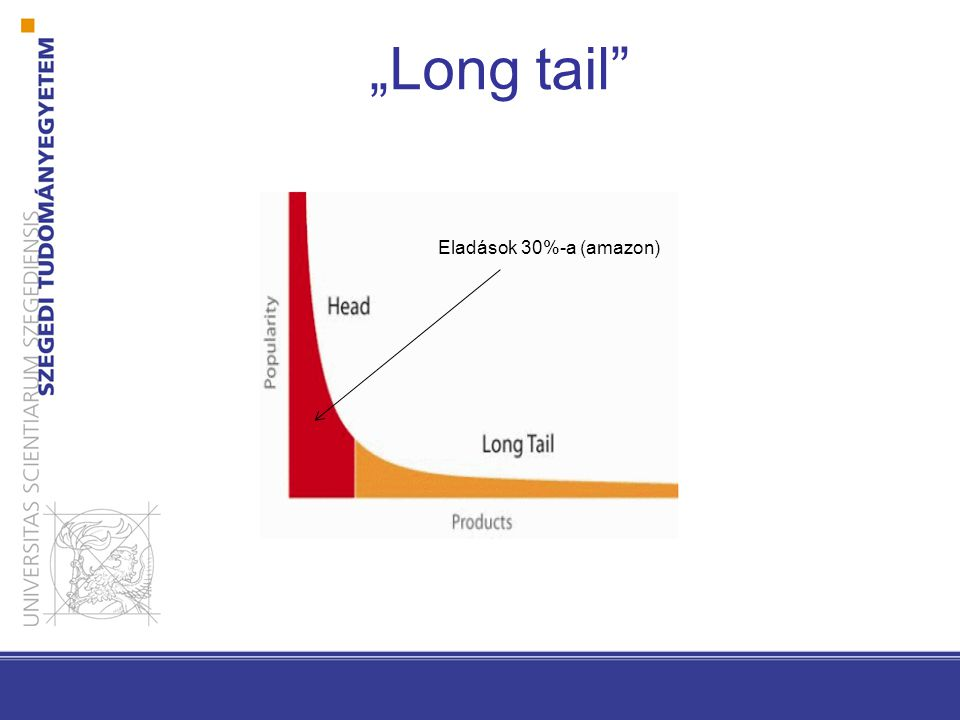 """Long tail Eladások 30%-a (amazon)"