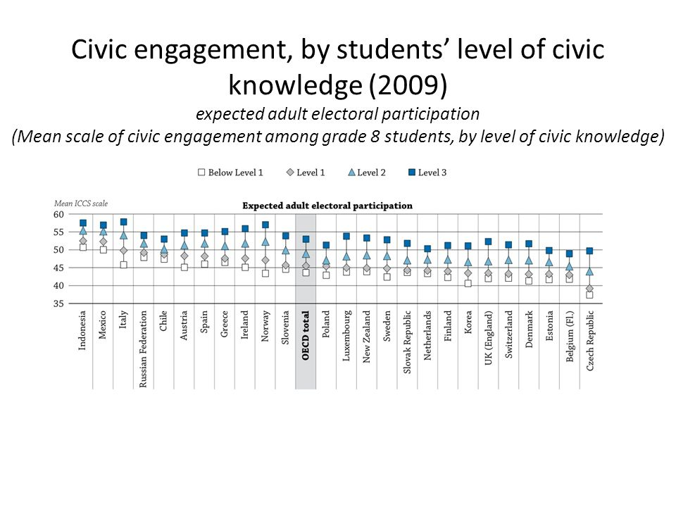 Civic engagement, by students' level of civic knowledge (2009) expected adult electoral participation (Mean scale of civic engagement among grade 8 students, by level of civic knowledge)