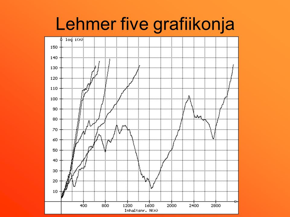 Lehmer five grafiikonja