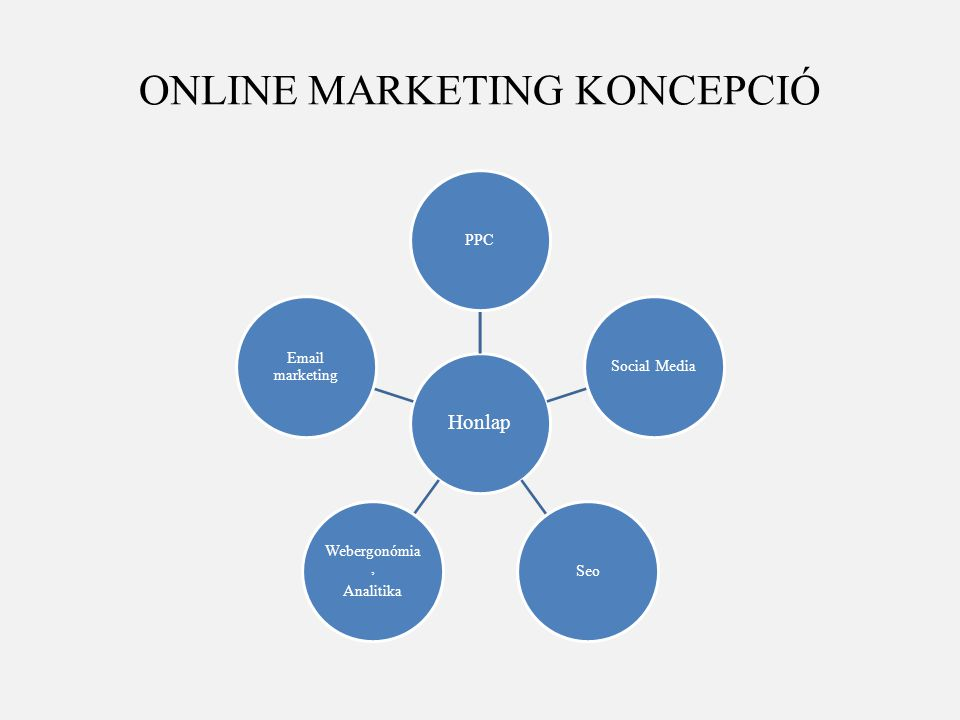 ONLINE MARKETING KONCEPCIÓ