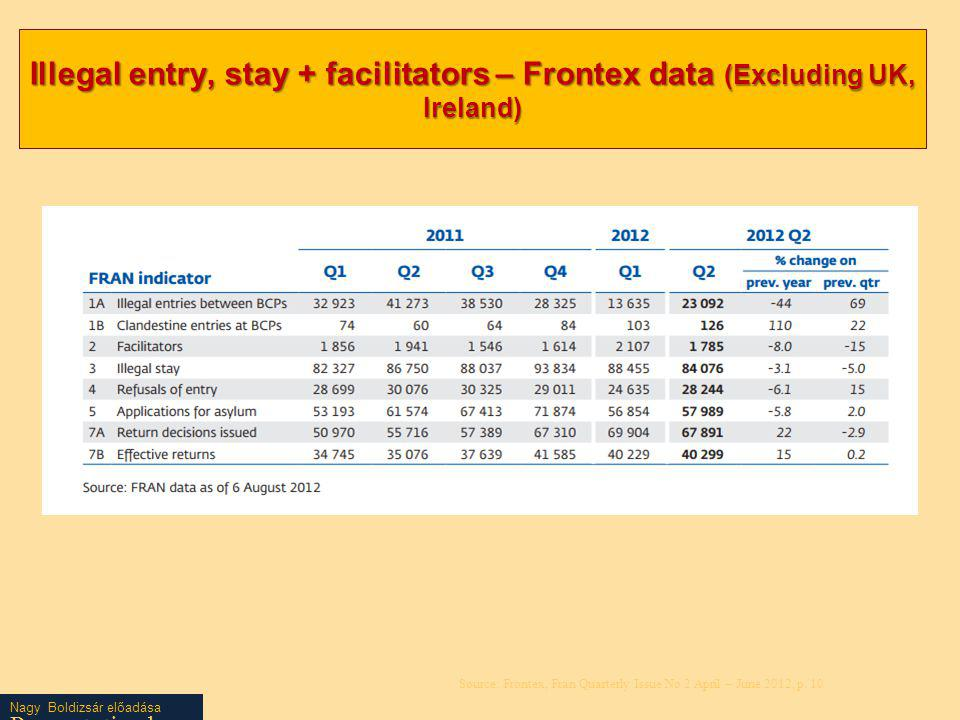 Illegal entry, stay + facilitators – Frontex data (Excluding UK, Ireland)