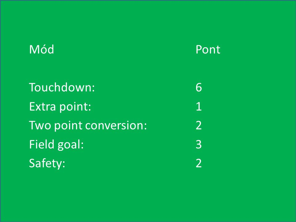 Mód Pont Touchdown: 6 Extra point: 1 Two point conversion: 2 Field goal: 3 Safety: 2
