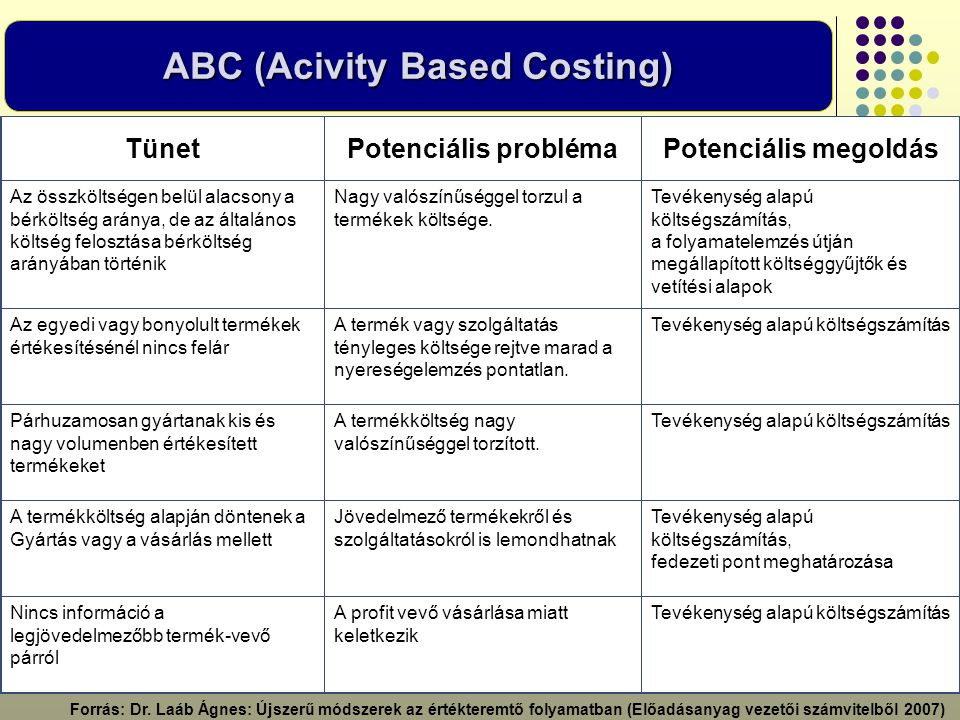 ABC (Acivity Based Costing)