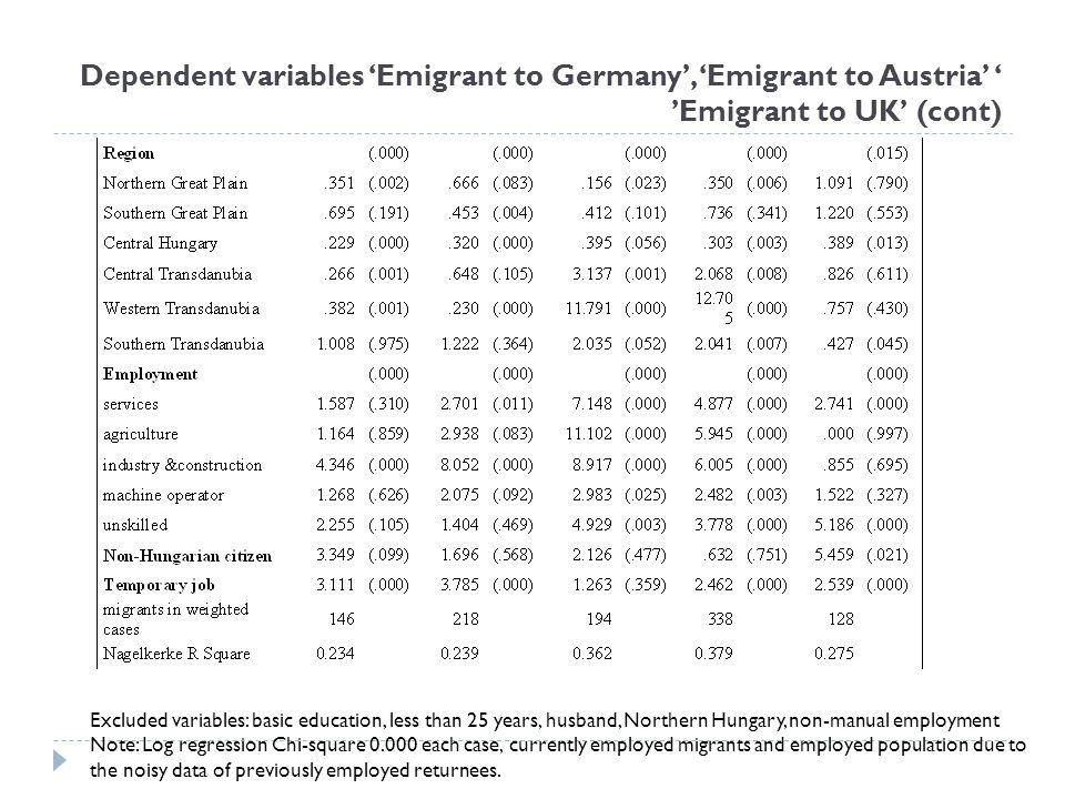 Dependent variables 'Emigrant to Germany', 'Emigrant to Austria' ' 'Emigrant to UK' (cont)