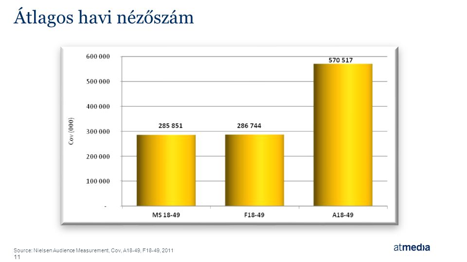 Átlagos havi nézőszám Source: Nielsen Audience Measurement, Cov, A18-49, F18-49, 2011