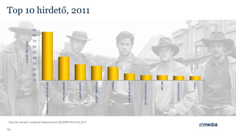 Top 10 hirdető, 2011 Source: Nielsen Audience Measurement, EQGRP MS18-49, 2011