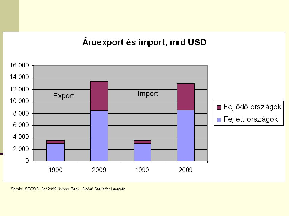 Import Export Forrás: DECDG Oct 2010 (World Bank, Global Statistics) alapján