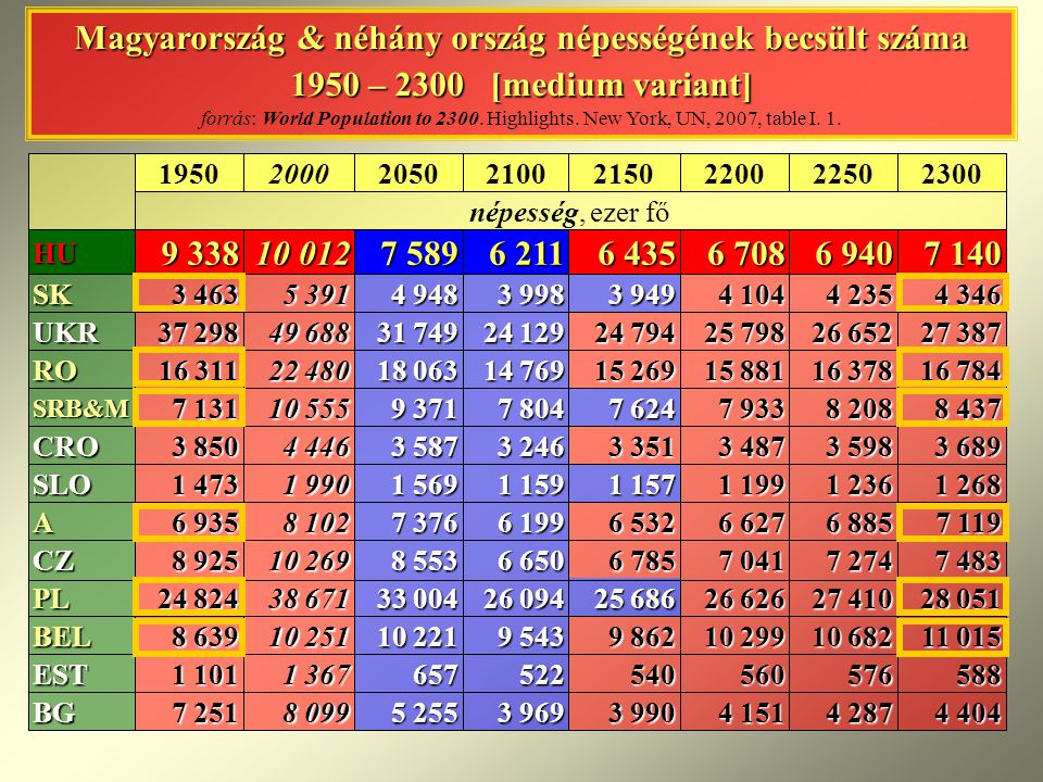 Magyarország & néhány ország népességének becsült száma 1950 – 2300 [medium variant] forrás: World Population to Highlights. New York, UN, 2007, table I. 1.