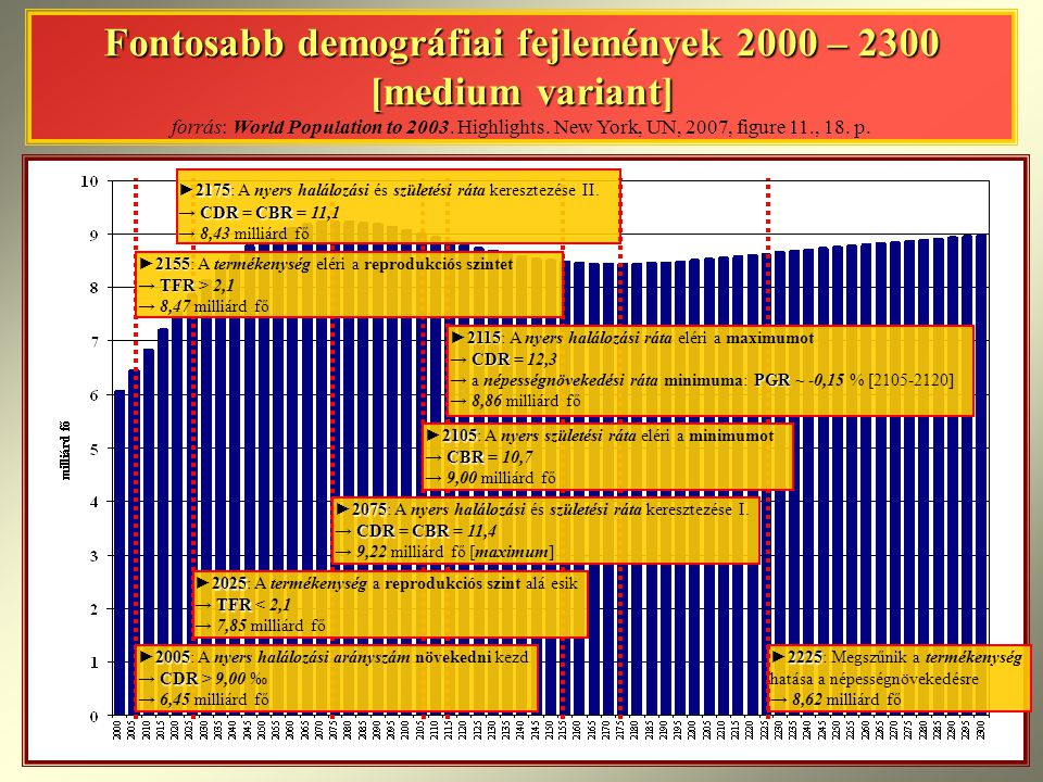 Fontosabb demográfiai fejlemények 2000 – 2300 [medium variant] forrás: World Population to Highlights. New York, UN, 2007, figure 11., 18. p.