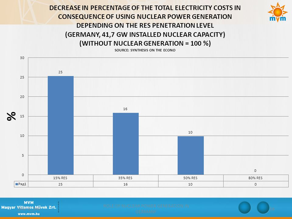 ROLE OF NUCLEAR POWER GENERATION IN GERMANY