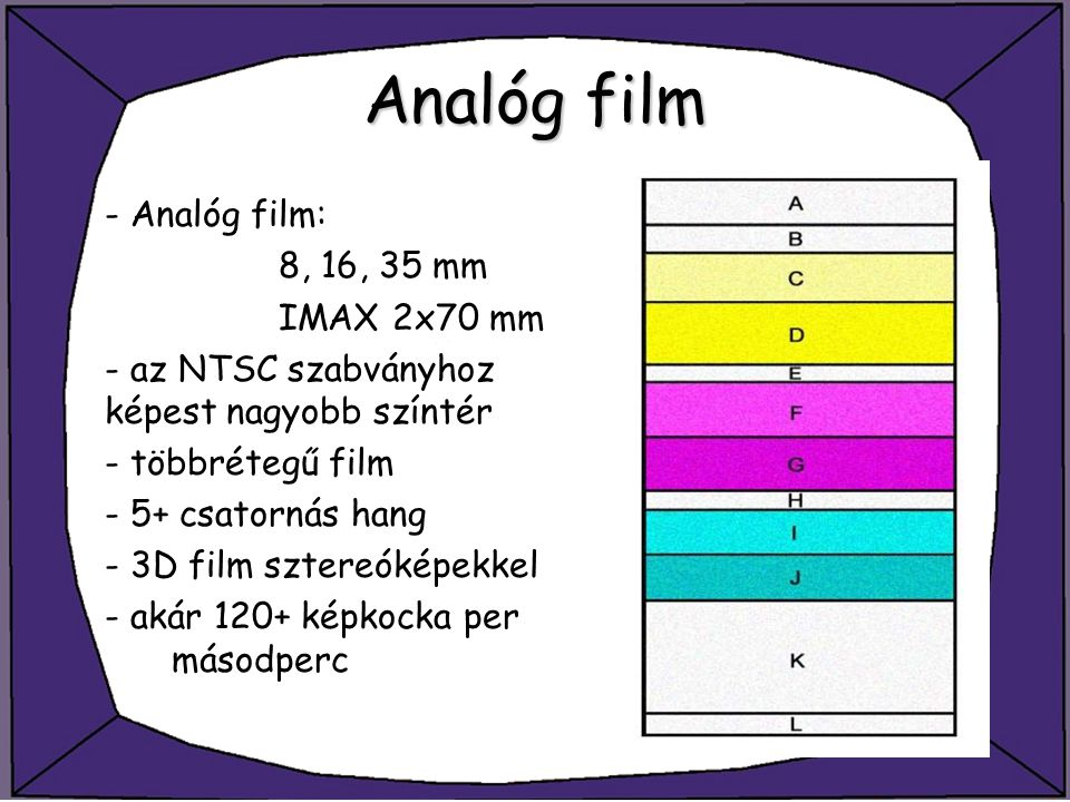 Analóg film - Analóg film: 8, 16, 35 mm IMAX 2x70 mm