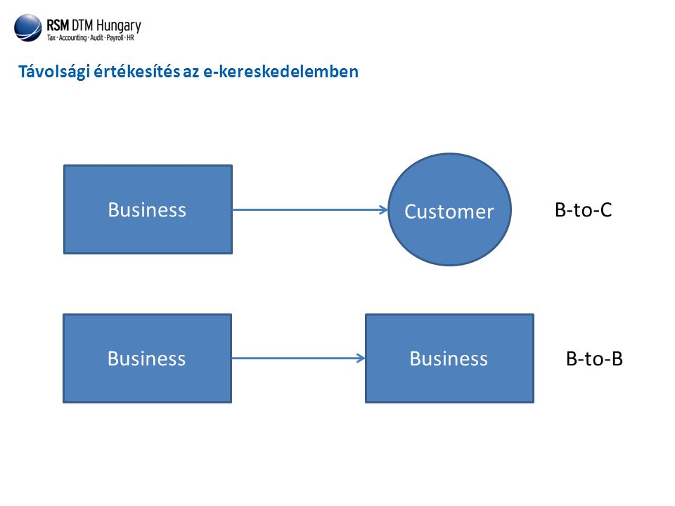 Business Customer B-to-C Business Business B-to-B