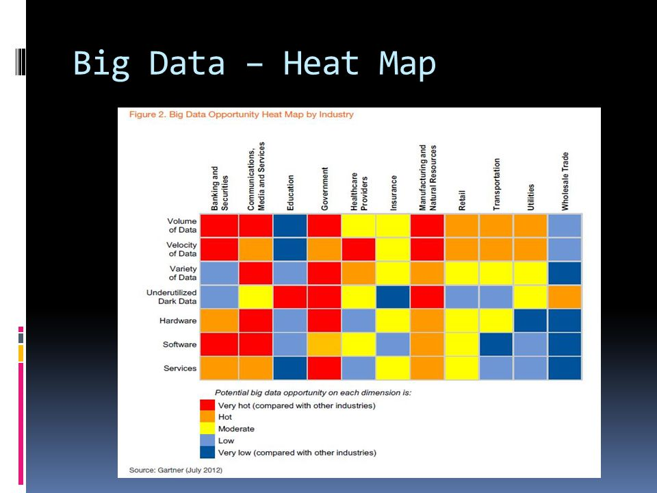 Big Data – Heat Map