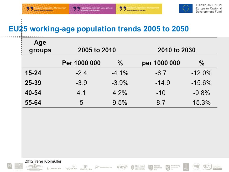 EU25 working-age population trends 2005 to 2050