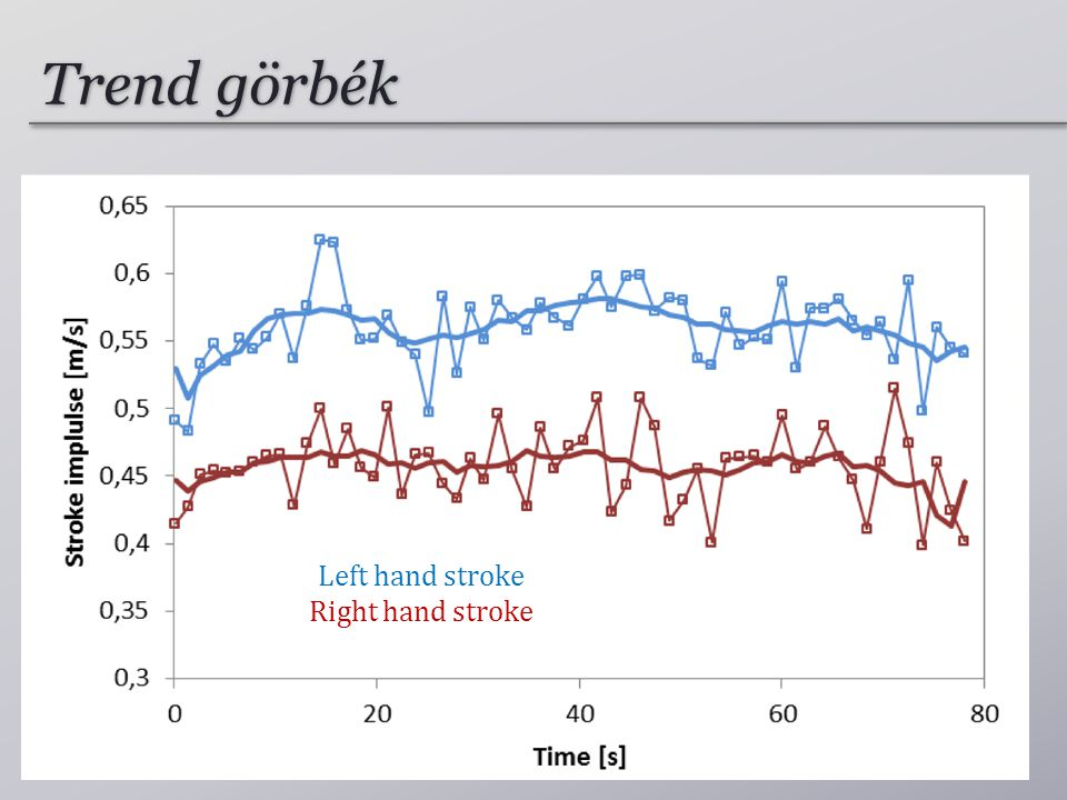Trend görbék Left hand stroke Right hand stroke