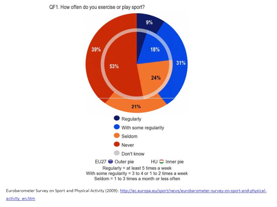Eurobarometer Survey on Sport and Physical Activity (2009):
