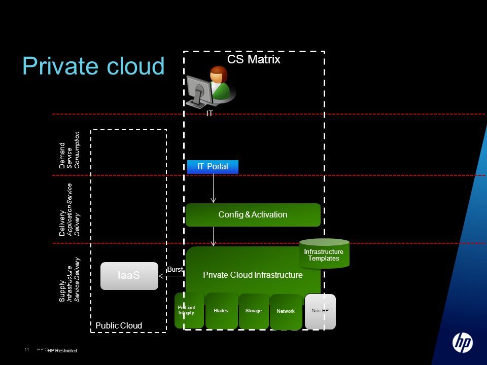 Private Cloud Infrastructure
