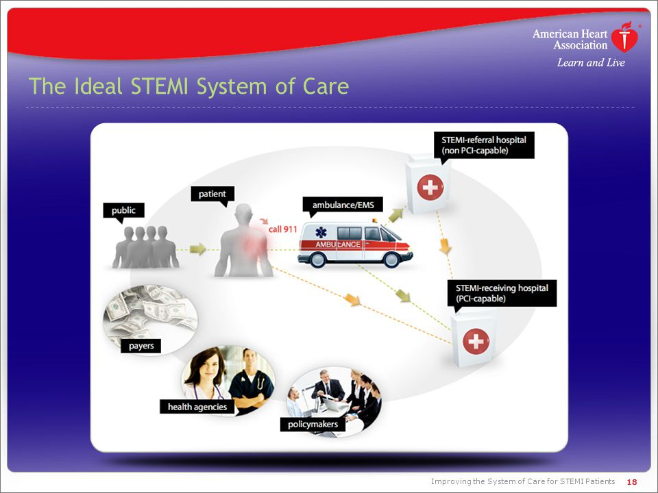 The Ideal STEMI System of Care