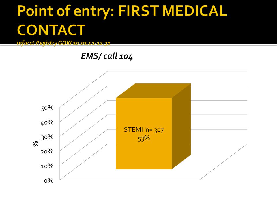 Point of entry: FIRST MEDICAL CONTACT Infarct Registry GOKI