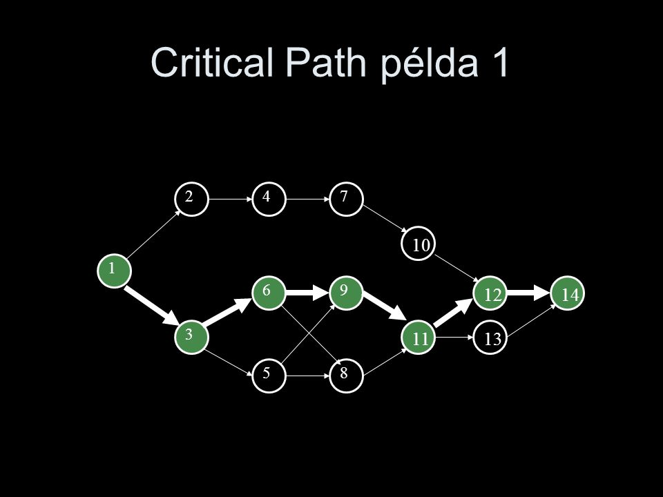 Critical Path példa 1 2 4 7 10 1 6 9 12 14 3 11 13 5 8
