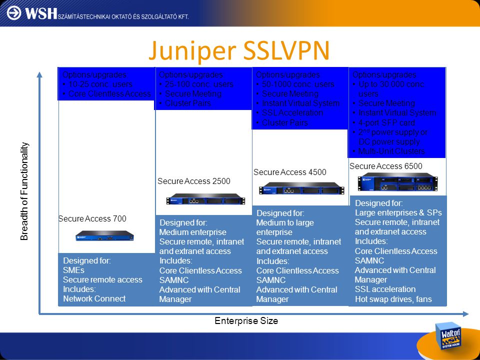 Juniper SSLVPN Breadth of Functionality Enterprise Size