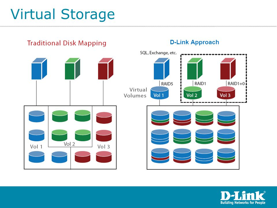 Virtual Storage D-Link Approach