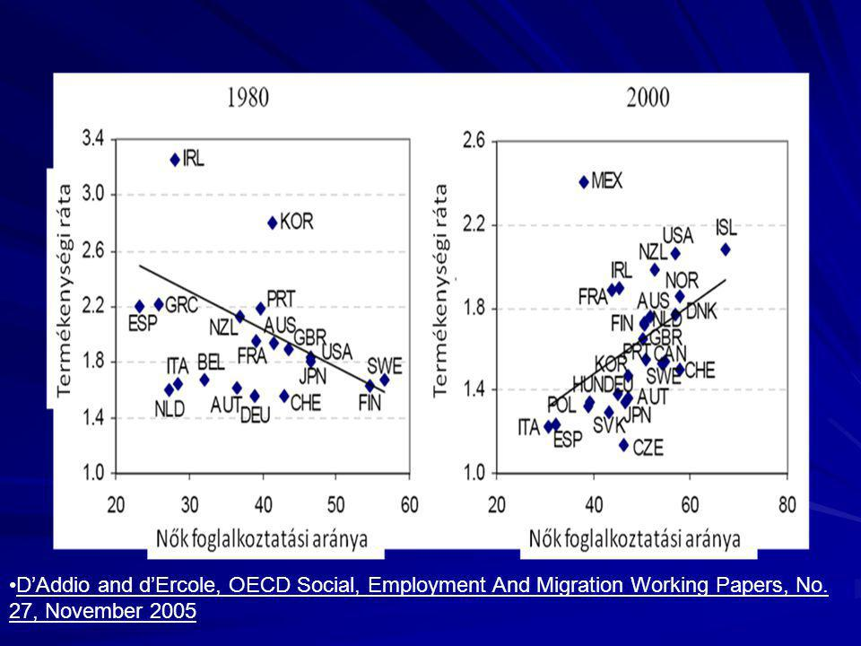 D'Addio and d'Ercole, OECD Social, Employment And Migration Working Papers, No. 27, November 2005
