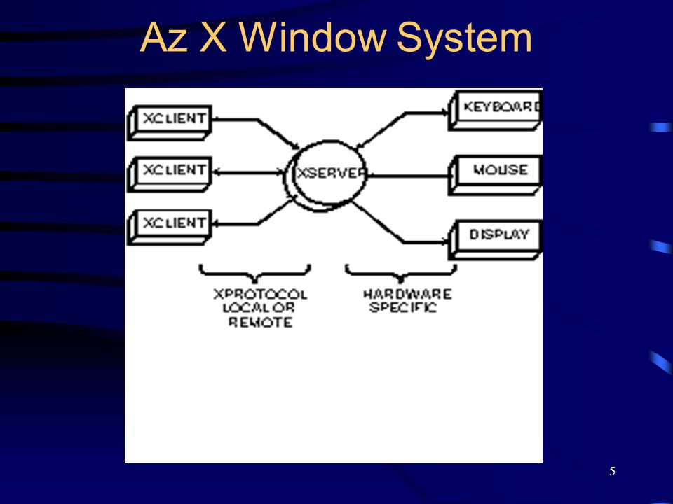Az X Window System