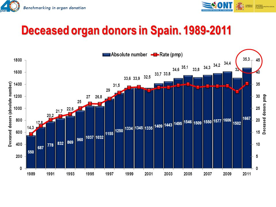 Deceased organ donors in Spain. 1989-2011