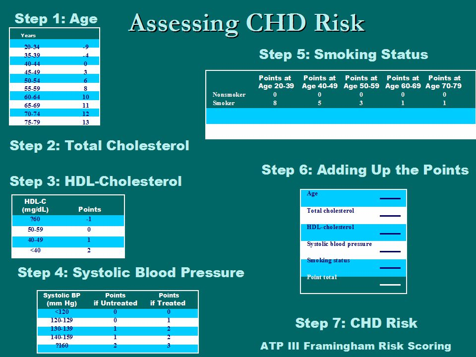 Assessing CHD Risk Step 1: Age Step 5: Smoking Status