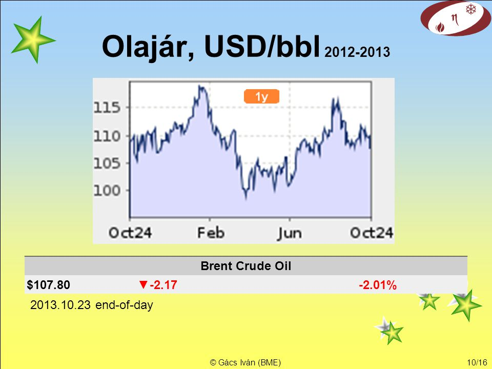 Olajár, USD/bbl Brent Crude Oil $ ▼ %