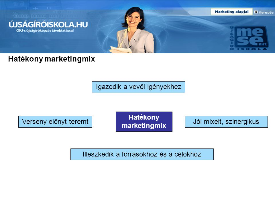 Hatékony marketingmix