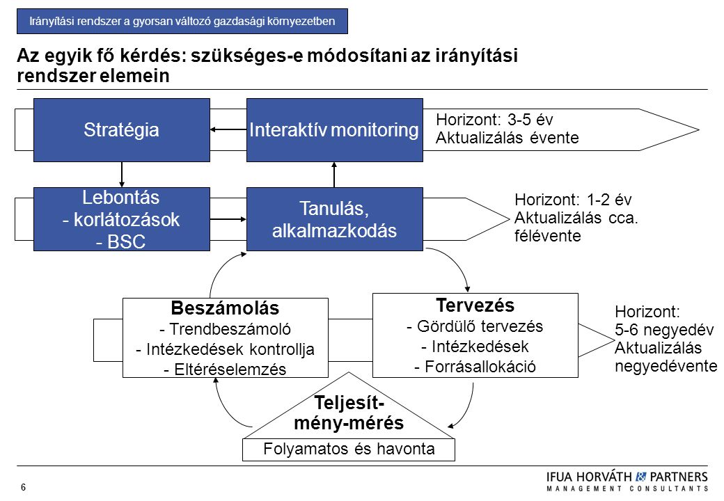 Interaktív monitoring