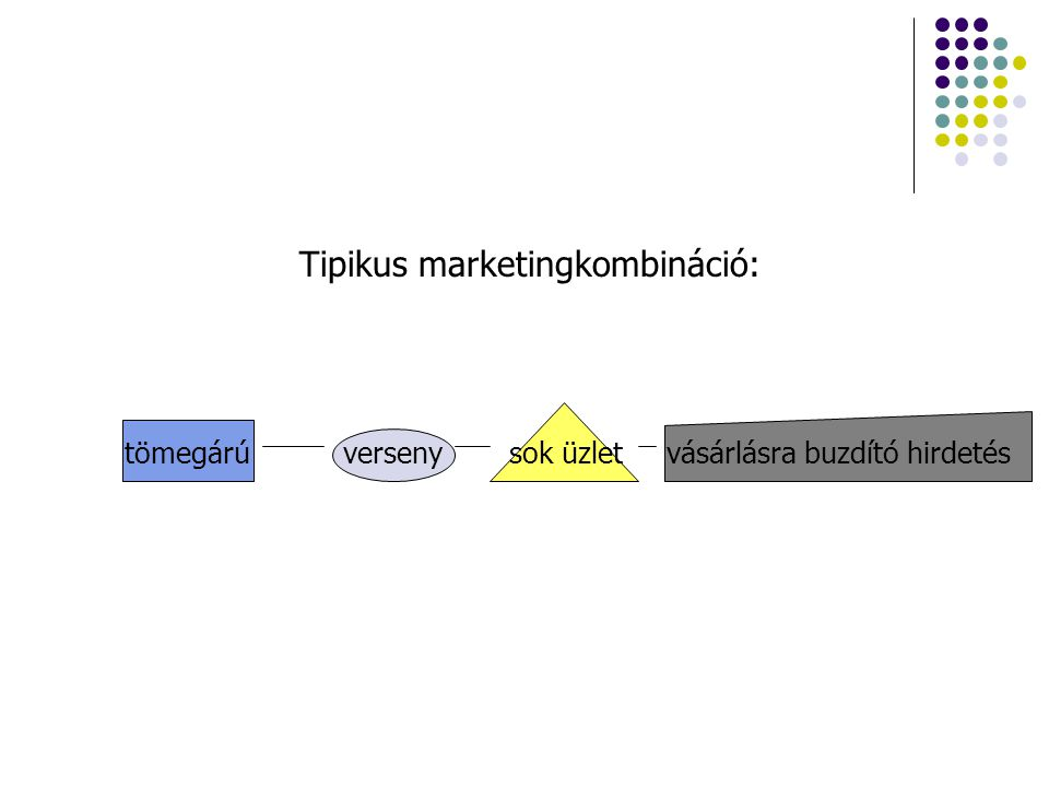 Tipikus marketingkombináció: