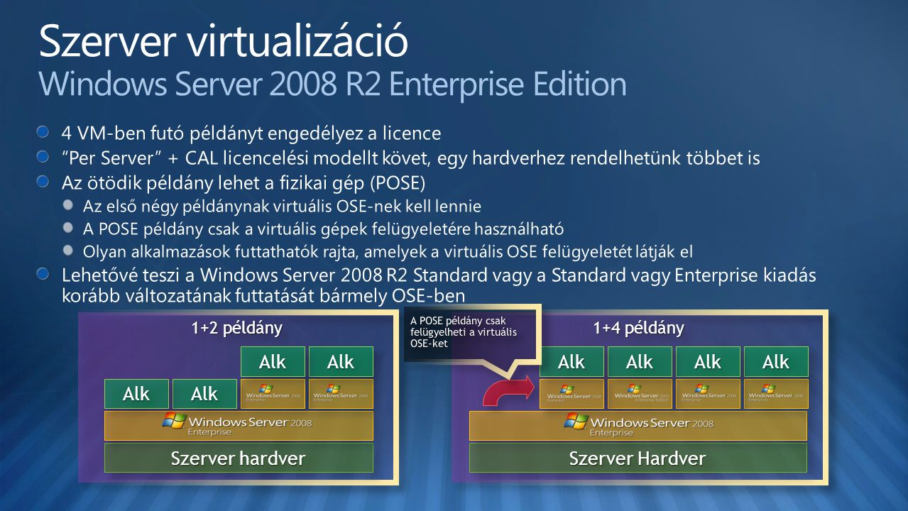 Szerver virtualizáció Windows Server 2008 R2 Enterprise Edition