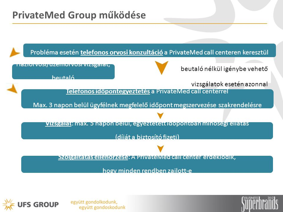PrivateMed Group működése