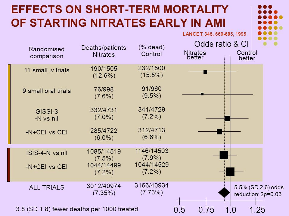 EFFECTS ON SHORT-TERM MORTALITY OF STARTING NITRATES EARLY IN AMI