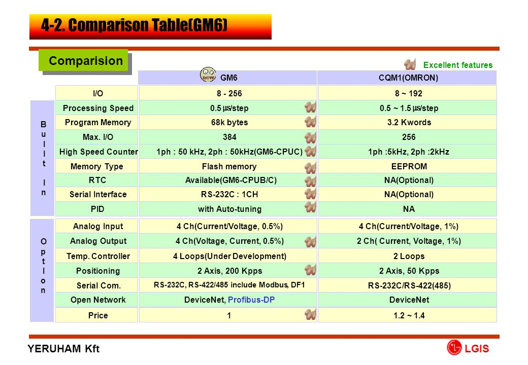 4-2. Comparison Table(GM6)