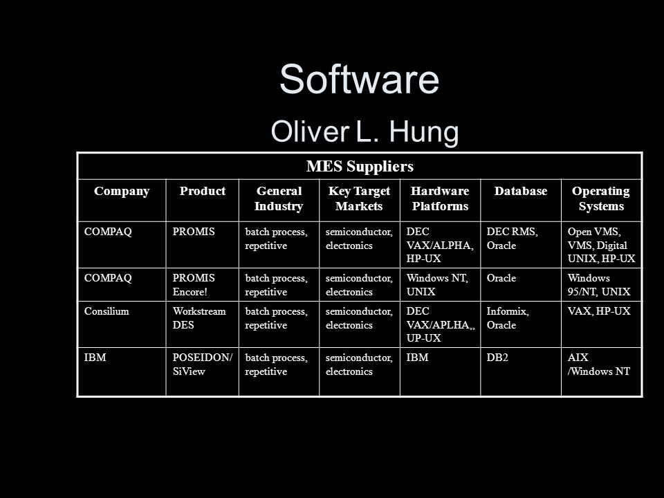 Software Oliver L. Hung MES Suppliers Company Product General Industry