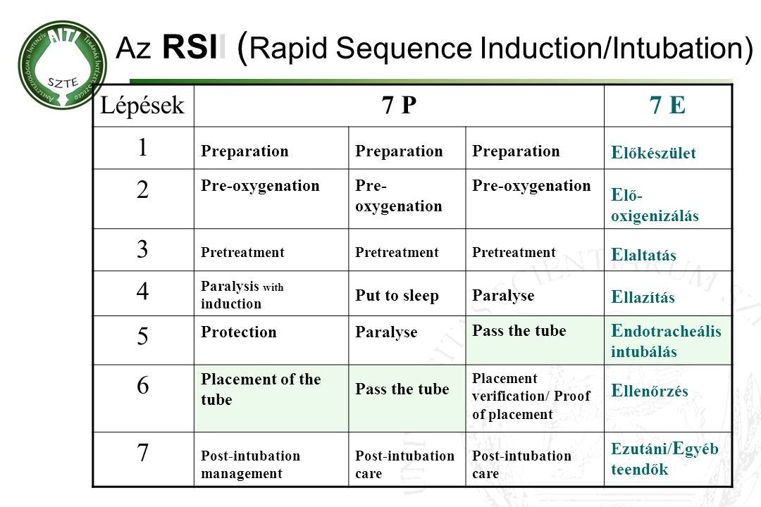 Az RSII (Rapid Sequence Induction/Intubation)