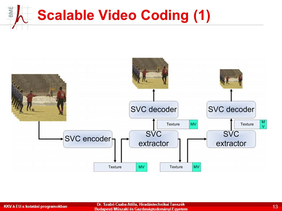 Scalable Video Coding (1)