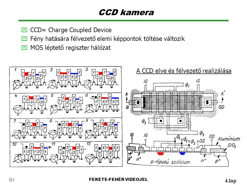 CCD kamera CCD= Charge Coupled Device