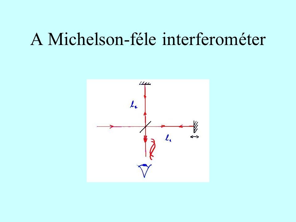 A Michelson-féle interferométer