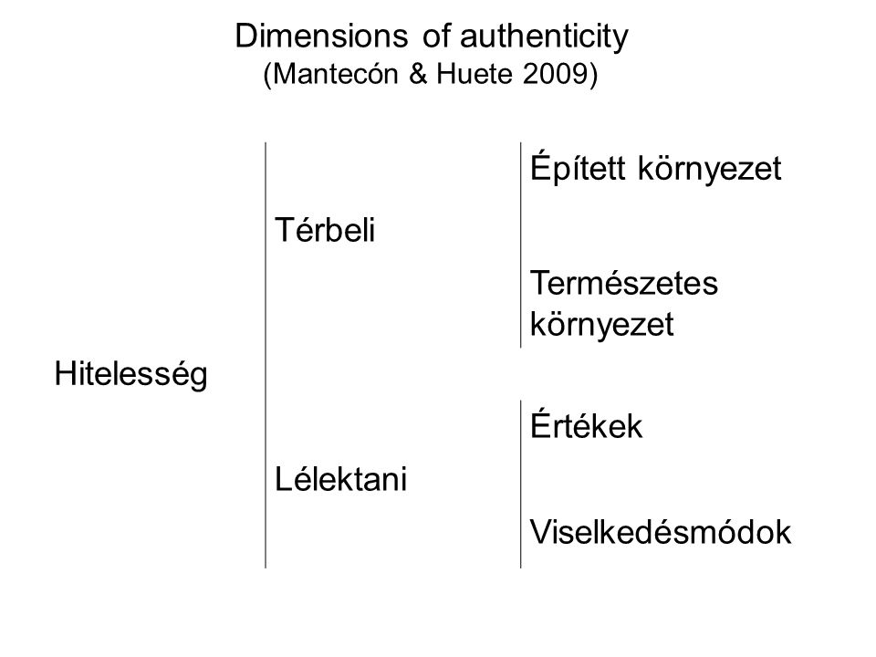 Dimensions of authenticity (Mantecón & Huete 2009)