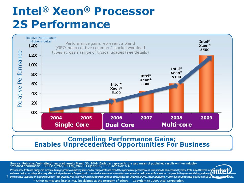 Intel® Xeon® Processor 2S Performance