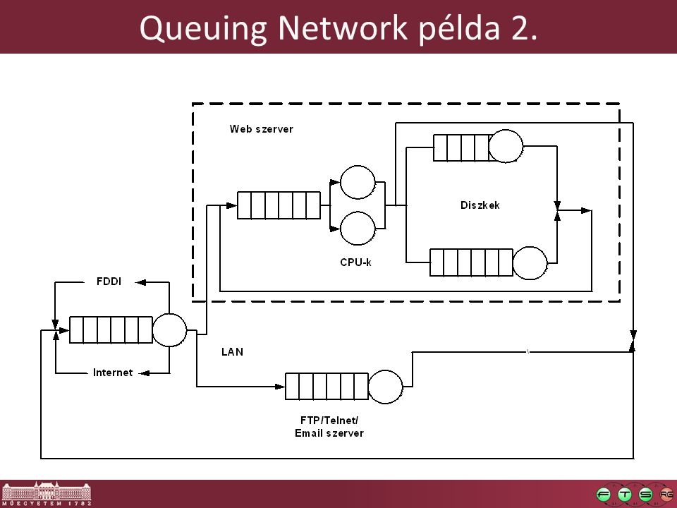 Queuing Network példa 2.