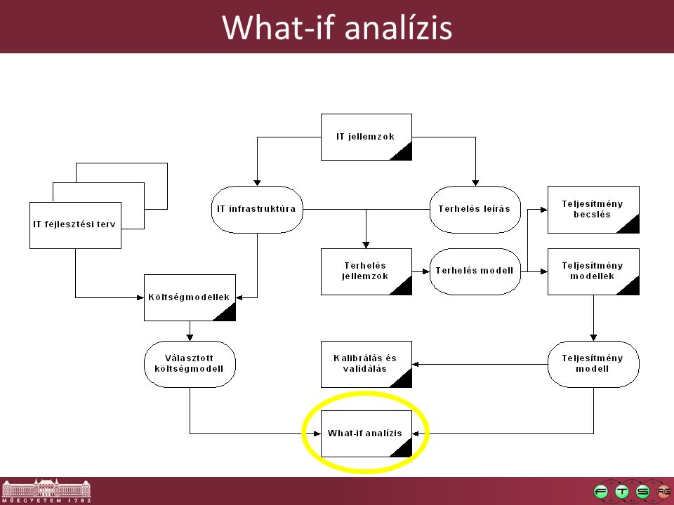 What-if analízis